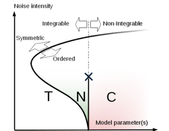 Supersymmetric theory of stochastic dynamics - Stochastic dynamical systems can be classified according to whether TS is spontaneously broken or not (ordered/symmetric) and whether the flow vector field is integrable or non-integrable (chaotic). Symmetric phase can be identified as thermal equilibrium (T). Ordered non-integrable phase can be called chaos (C) because it hosts conventional deterministic chaos. Ordered integrable phase can be called noise-induced chaos (N) because TS broking involves antiinstantons that disappear in the deterministic limit. The N-phase is also known in the literature as self-organized criticality.