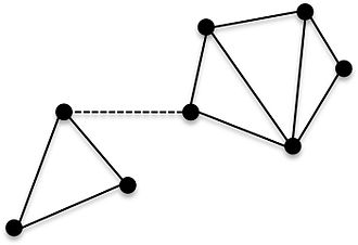 Connectivity (graph theory) - This graph becomes disconnected when the dashed edge is removed.