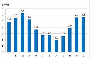 Ščavnica - The average monthly discharge of the Ščavnica at Pristava (1971–2000)