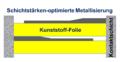 Schichtstärken-Optimierte-Metallisierung.png