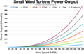 Small wind turbine power output up to 200 mph.png