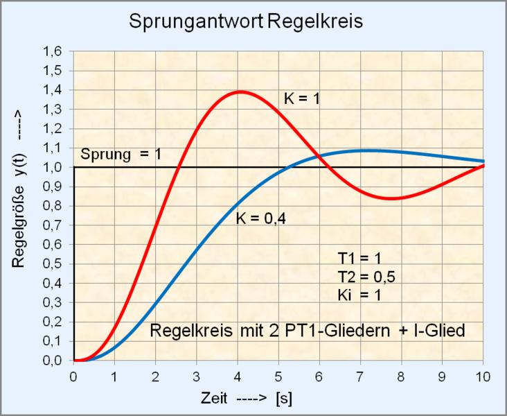 File:Sprungantwort Regelkreis mit 2 PT1-Gliedern + I-Glied 1.png ...
