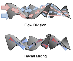 Static mixer - Depiction of how flow division and radial mixing can occur in a static mixer