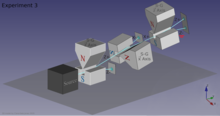 3D model of 3 S-G analyzers in sequence, showing the path of neutrons through them. The first one measures the z-axis spin, and the second one the x-axis spin, and the third one the z-spin again.