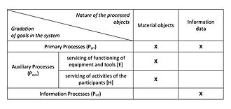 Alternative Theory of Organization and Management - Table 3. Process classification of the ergo-transformational system due to the nature of the material being processed