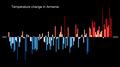 Temperature Bar Chart Asia-Armenia--1901-2020--2021-07-13.png
