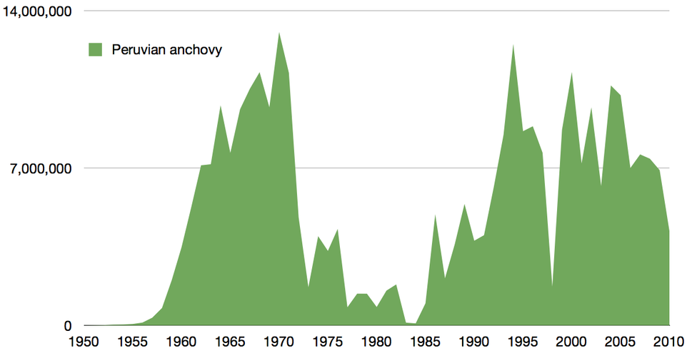Time series for global capture of anchoveta