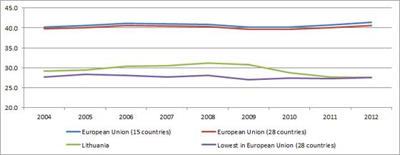 Общий объем поступлений от налогов и взносов на социальное страхование в% от ВВП