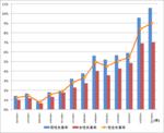 Total unemployment ratio Aomori prefecture1950-2010