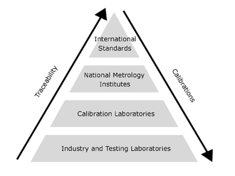 Pyramid illustrating the relationship between traceability and calibration