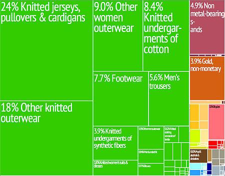 Economy of Cambodia - Wikipedia