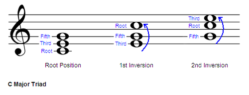 Chitarra/I rivolti - W...E Minor Triad Inversions