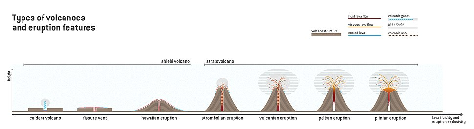 Types of volcanoes and eruption features