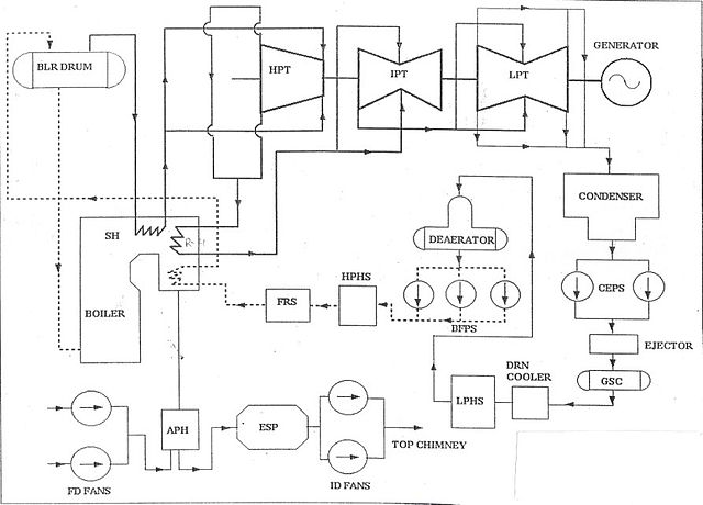 file typical thermal power plant layout jpg wikimedia commons rh commons wikimedia org hydro power plant layout diagram steam power plant layout diagram