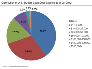 Student loans in the United States - Distribution of student loan debt in the U.S.