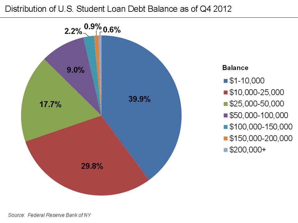 U.S. Student Loan Debt Distribution Q4 2012