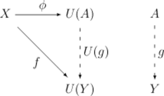 Universal property - An initial morphism from X to U