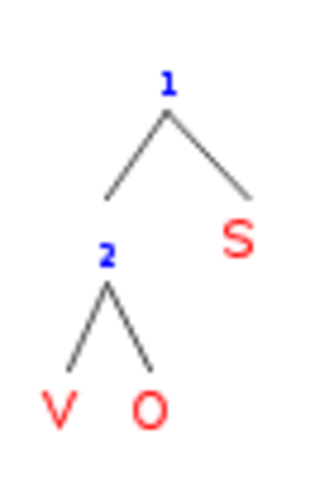 Subject side parameter - VOS word order