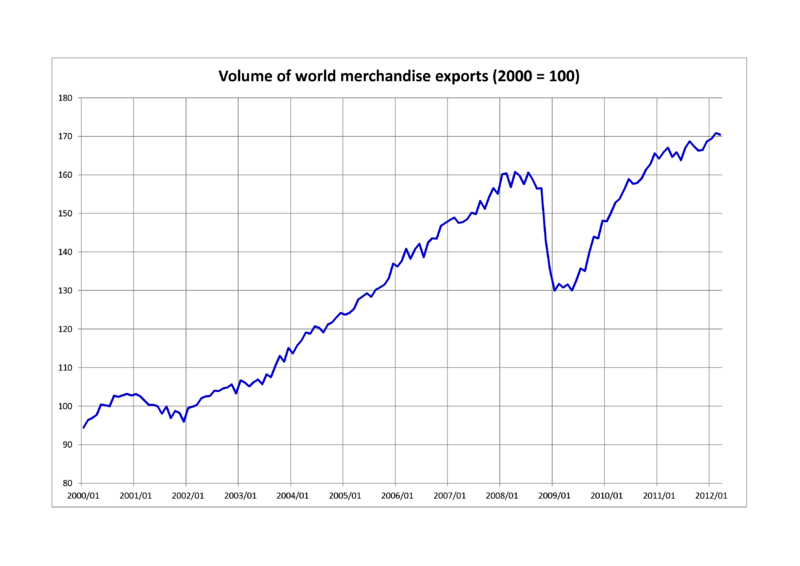 Volume of world merchandise exports.png