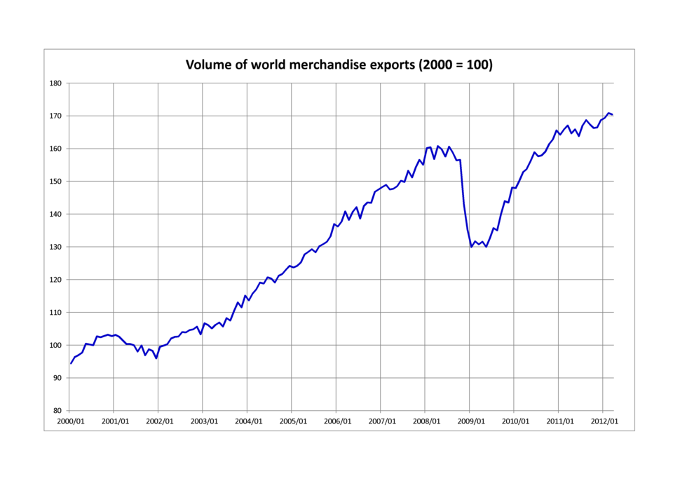 Volume of world merchandise exports