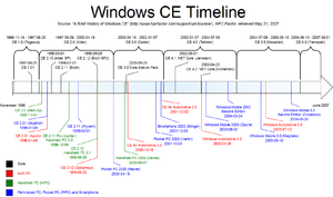Timeline of Microsoft Windows - Image: Windows CE Timeline