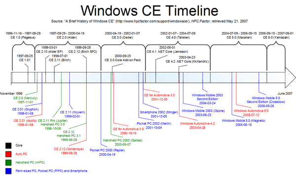 """short microsoft operating system history Windows is a personal computer operating system from microsoft that, together with some commonly used business applications such as microsoft powerpoint, word and excel, has become a de facto """"standard"""" for individual users in most corporations as well as in most homes."""