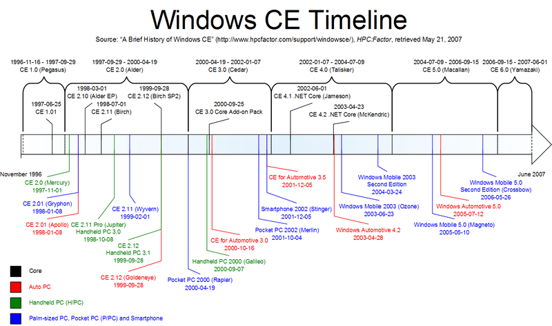 Timeline of Windows CE Development