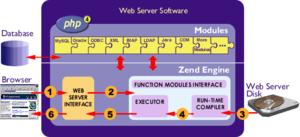 Zend Engine - Zend Engine Internal structure