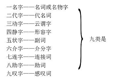 白話文法 维基文库自由的图书馆