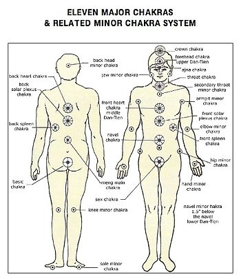 English: A description of the major chakras an...