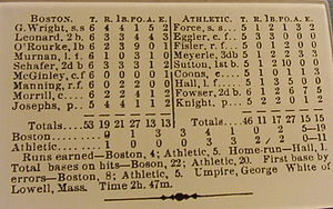 Box score - A baseball box score from 1876.