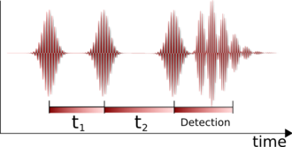 Infrared spectroscopy - Image: 2dir pulse sequence newversion