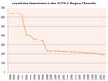 Anzahl Gemeinden NUTS2 Chemnitz.png