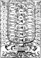 Arbor scientiae (Ramon Llull) using A porphyrii structure.png