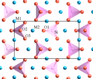 Forsterite - Fig. 1: The atomic scale structure of forsterite looking along the a axis. Oxygen is shown in red, silicon in pink, and Mg in blue. A projection of the unit cell is shown by the black rectangle.