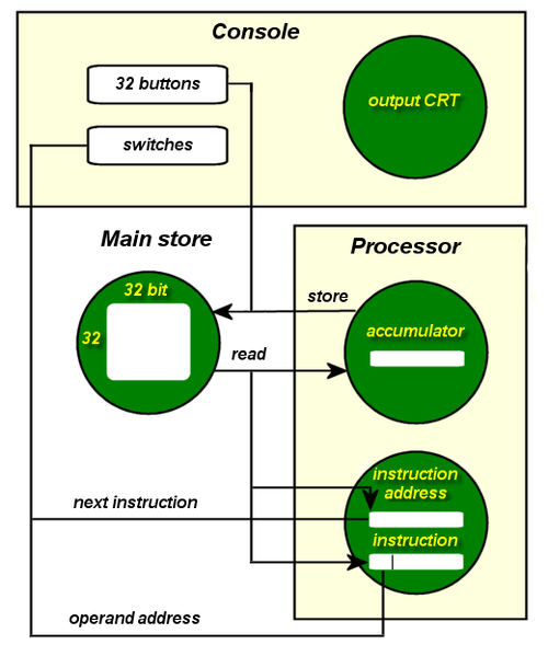 Architectural schematic showing how the four cathode ray tubes (shown in green) were deployed BabyArchitecture.png
