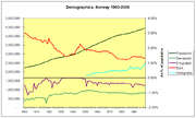 Basic demographics of Norway 1900 2000