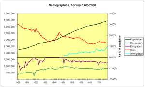 Basic demographics of Norway 1900 2000.PNG
