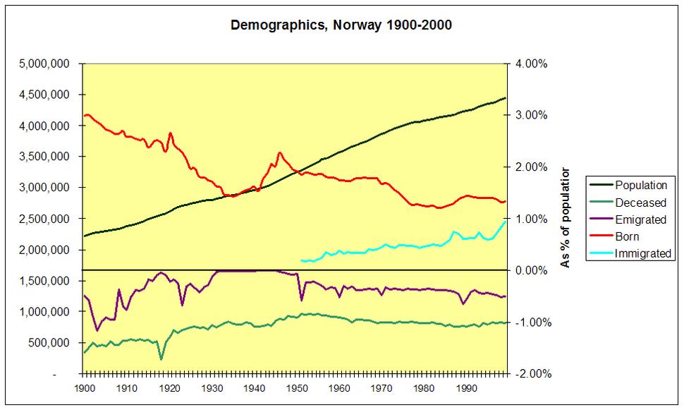 Basic demographics of Norway 1900 2000
