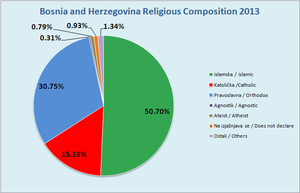 2013 population census in Bosnia and Herzegovina - Religious Composition of Bosnia and Herzegovina: 2013 Census