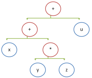 Stack machine - Binary tree - stack