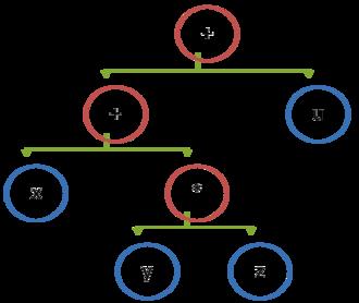 Stack machine - Binary tree - stack