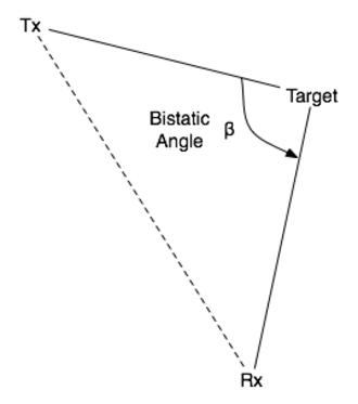 Bistatic angle - Illustration of bistatic angle