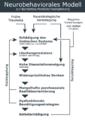 Bps-neurobehaviorales-modell.png