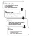 Cbt 4 step model.png