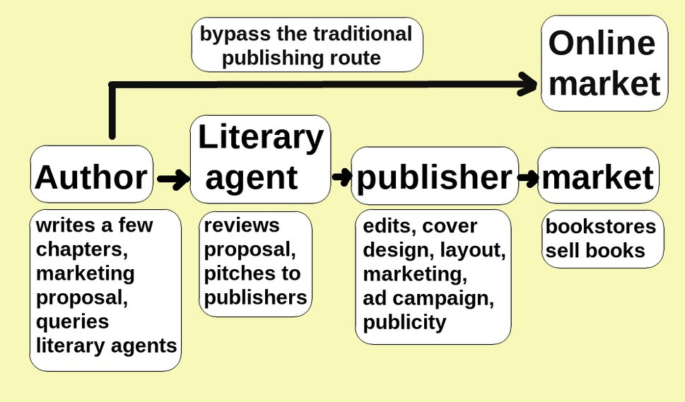 Chart showing how self publishing allows authors to bypass publishers and sell directly to the public