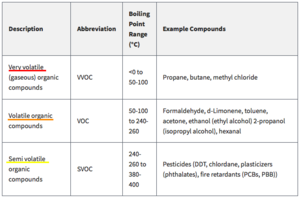 Emissions trading - Classification of Organic Pollutants
