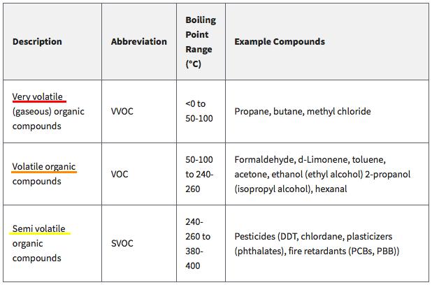 Classification List of Organic Pollutants