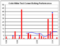 Colin Miller graph.png
