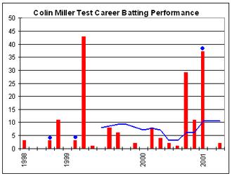 Colin Miller (cricketer) - Miller's Test career batting performance.